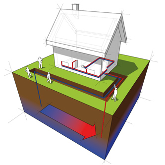 ground source air source heating